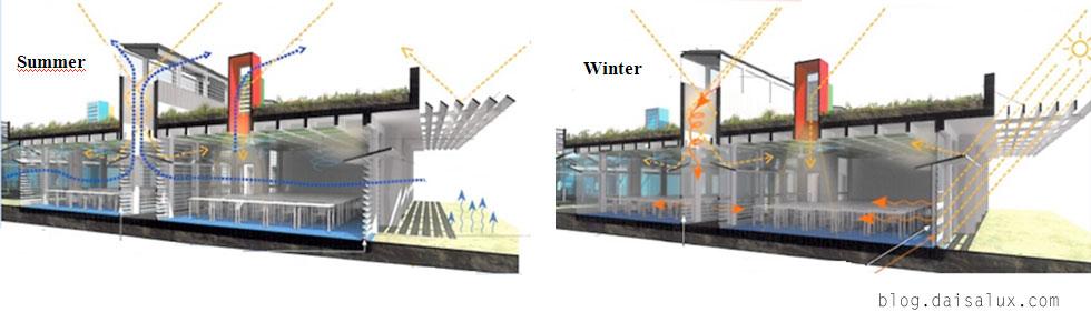 es posible convertir un edificio viejo en una construccin sostenible