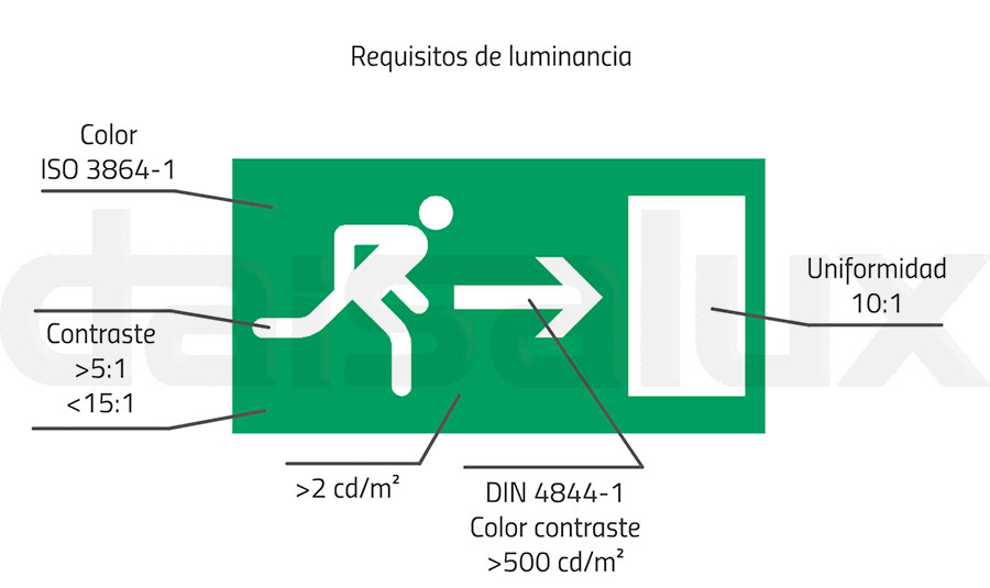 Requisitos de luminancia (esquema)