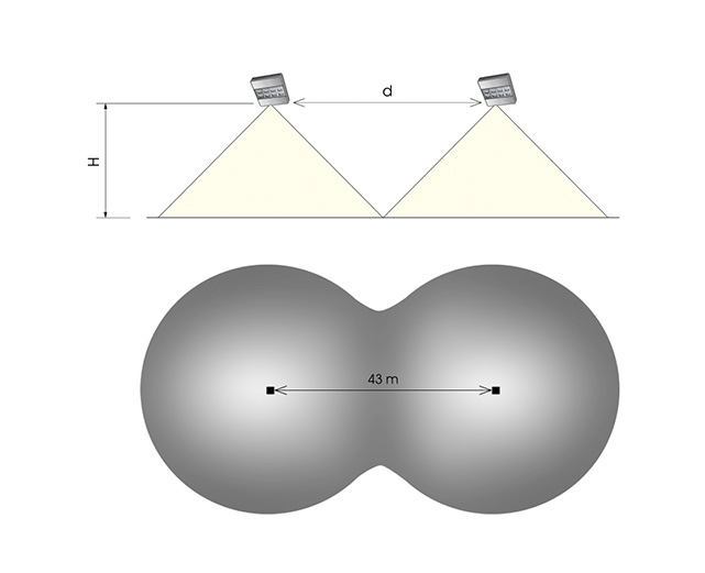 Interdistancias y curvas fotométricas
